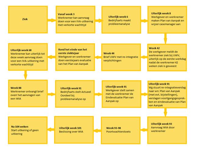plan van aanpak zieke werknemer Re integratietraject   Re integratiegids HBO plan van aanpak zieke werknemer